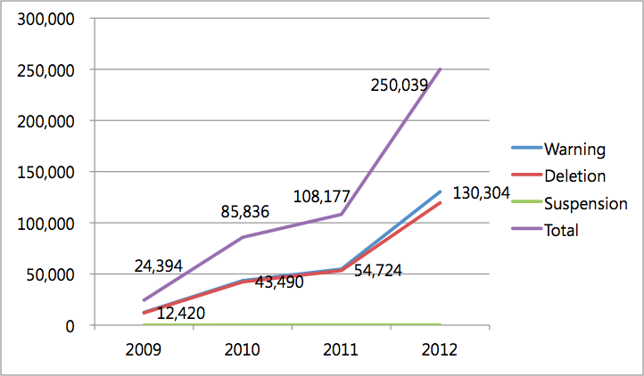 Figure 3 <Yearly Trend of Three-Strikes Enforcement>