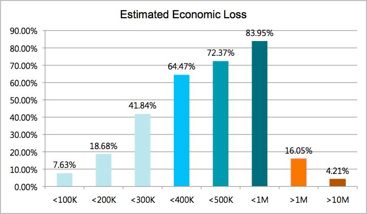 Figure 4 <Estimated Economic Loss>