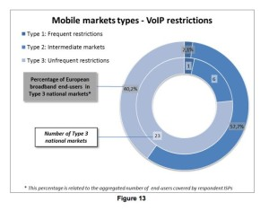 Mobile markets types-VoIP restrictions