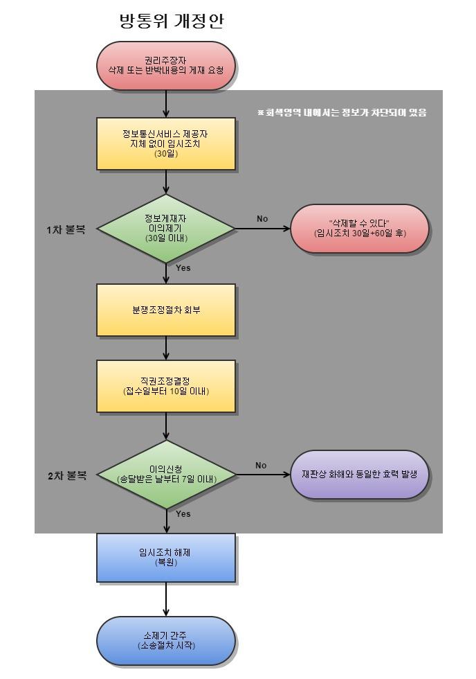 방통위 개정안(제44조의2) 임시조치 흐름도