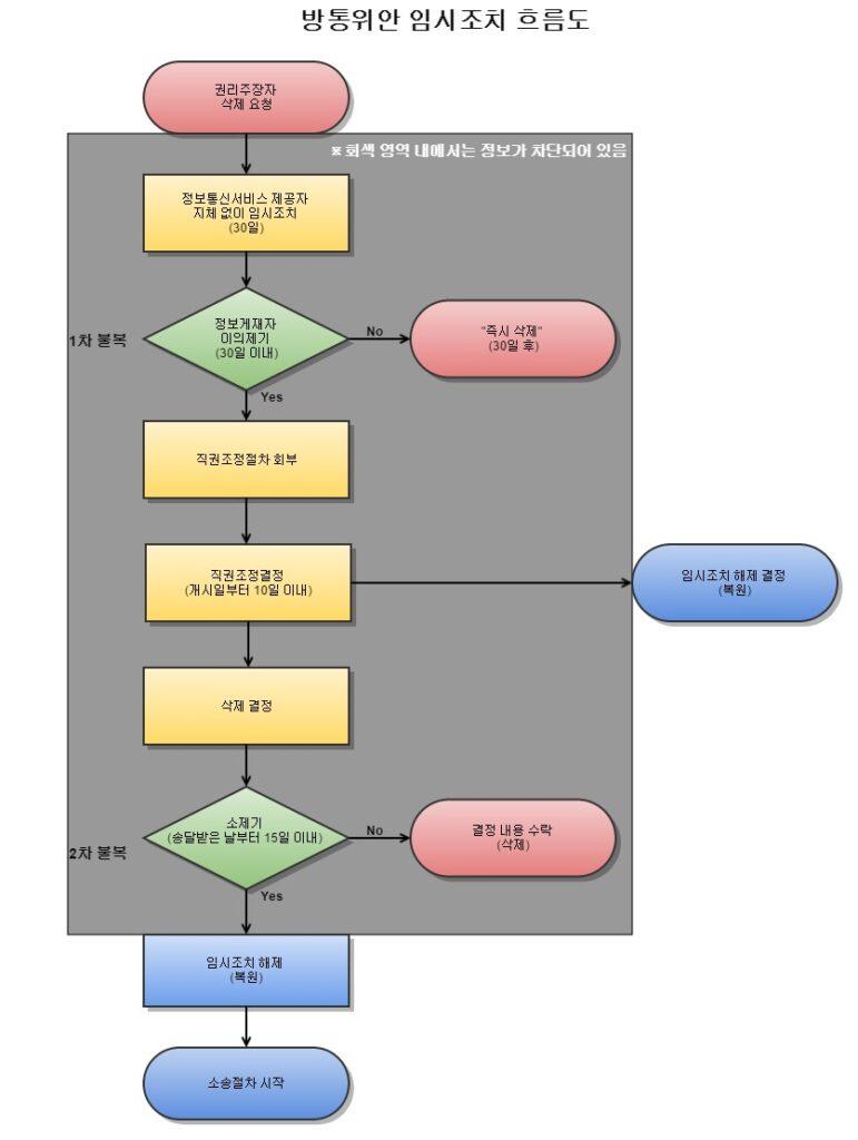 제44조의2 임시조치 흐름도(방통위안)