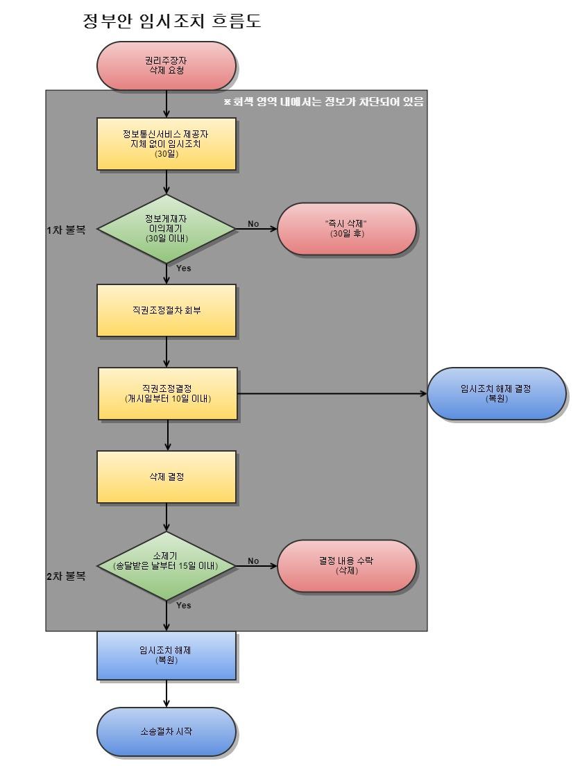 제44조의2 임시조치 흐름도(정부안)