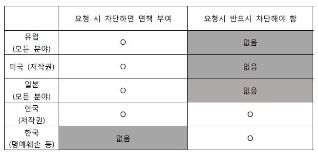 저작권법 면책사항 비교표