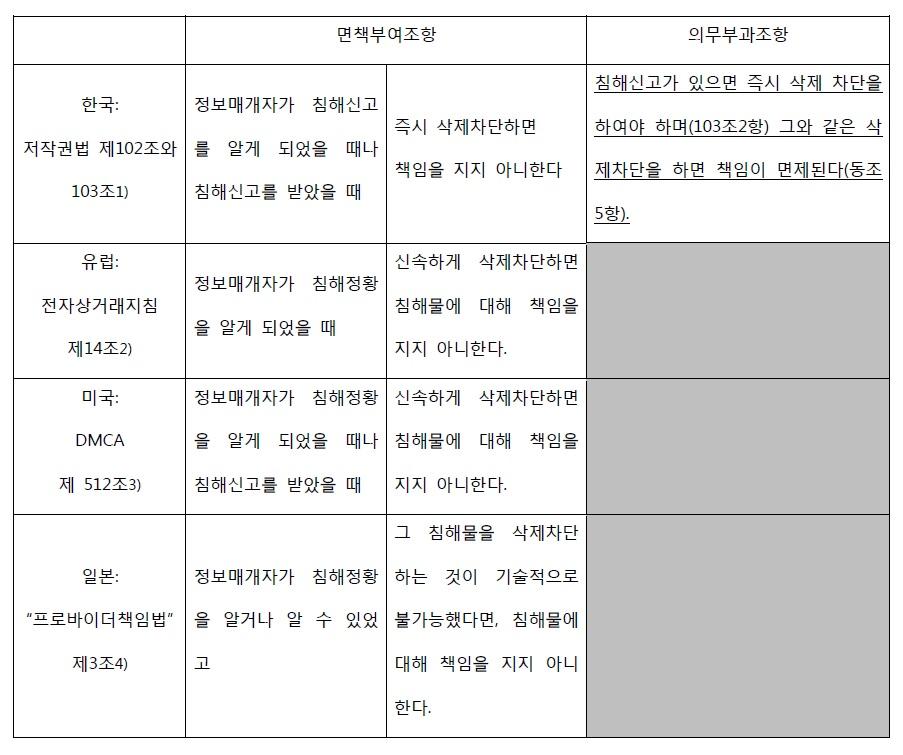 저작권법 한국-해외 비교