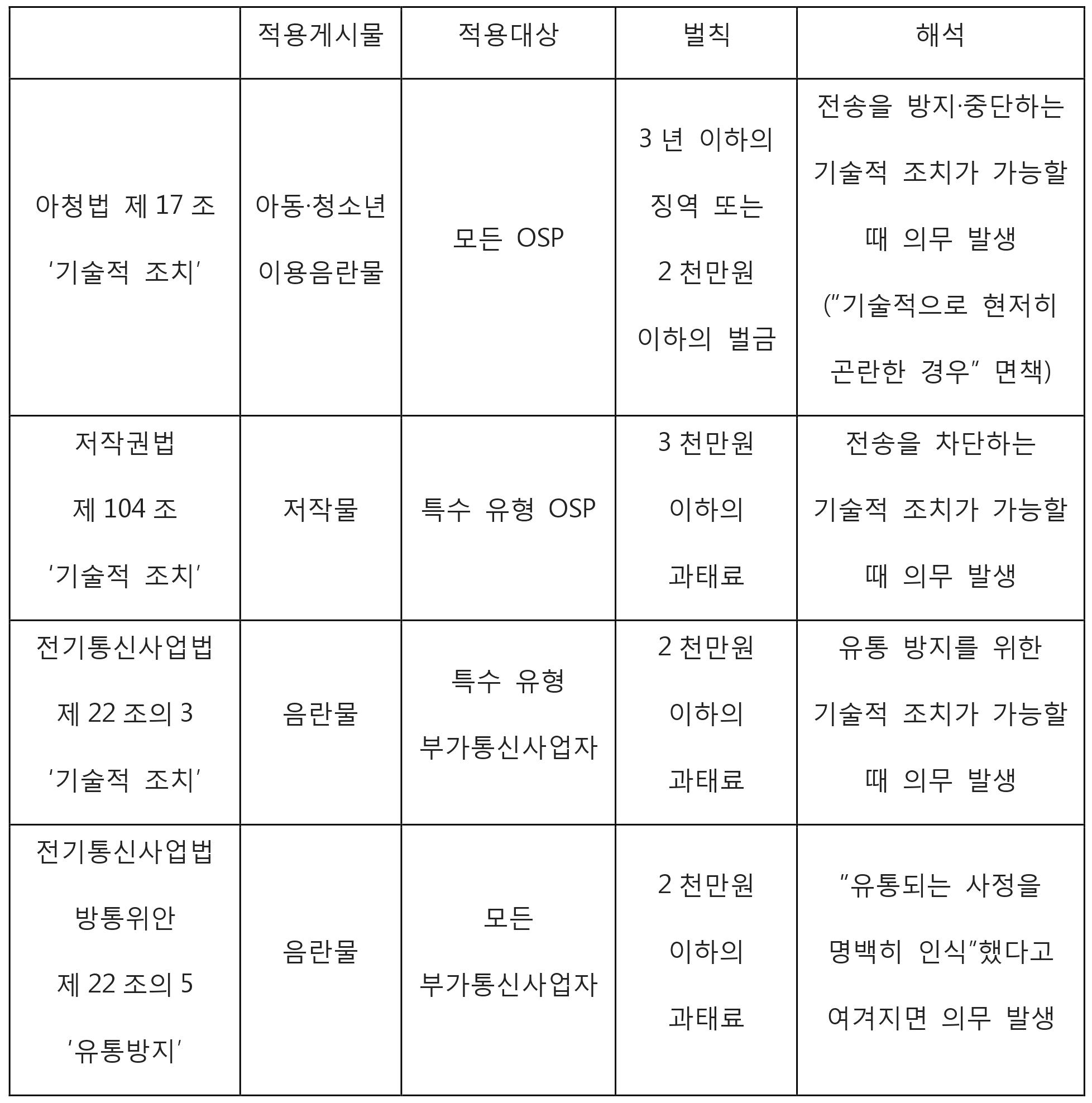 음란물 모니터링_규제비교표